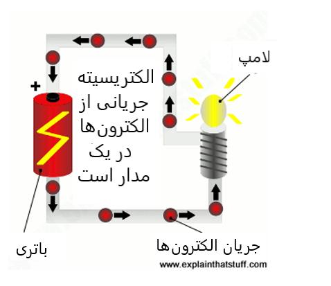 الکتریسیته جریانی از الکترون ها در یک مدار است