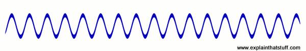 موج سینوسی اینورتر