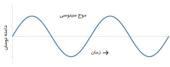 تفاوت جریان ac و dc